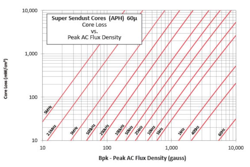 60μ超级铁硅铝磁损曲线