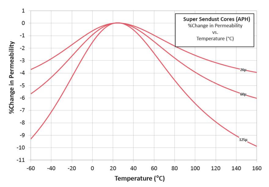 超级铁硅铝磁芯温度曲线