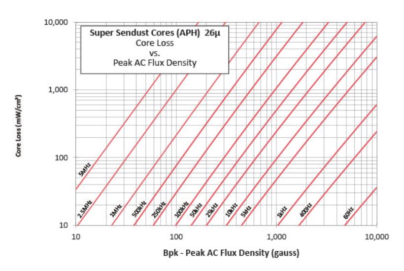 26μ超级铁硅铝磁损曲线