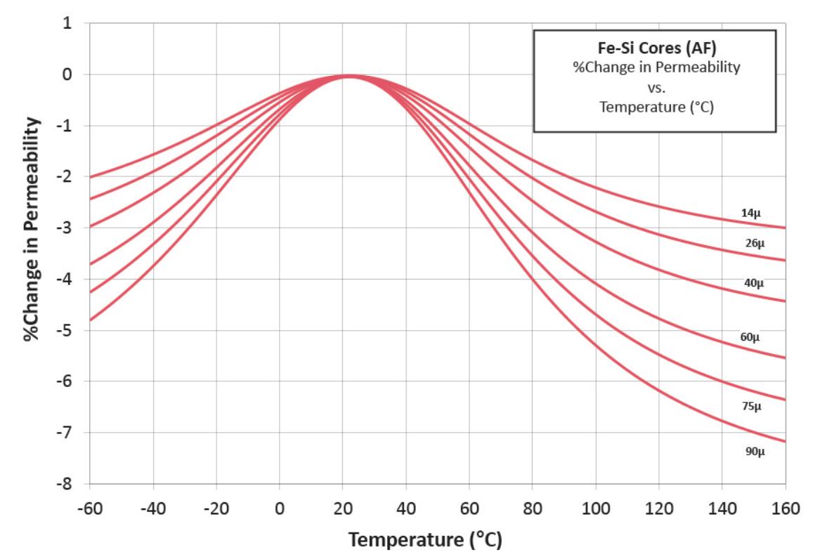 铁硅磁芯温度曲线
