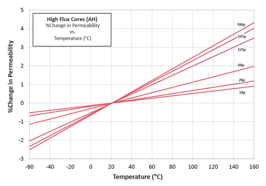 铁镍磁芯温度曲线