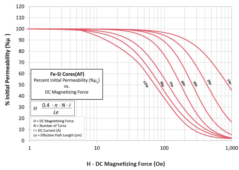 铁硅磁芯直流偏置