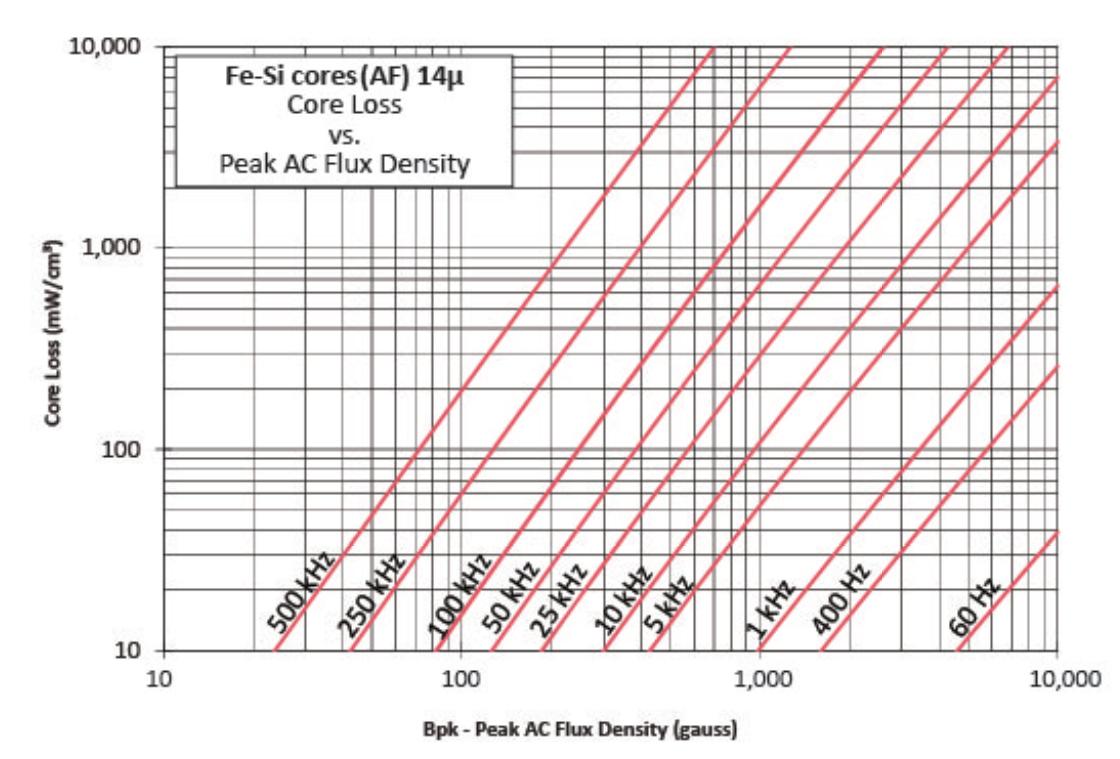 14μ铁硅磁损曲线