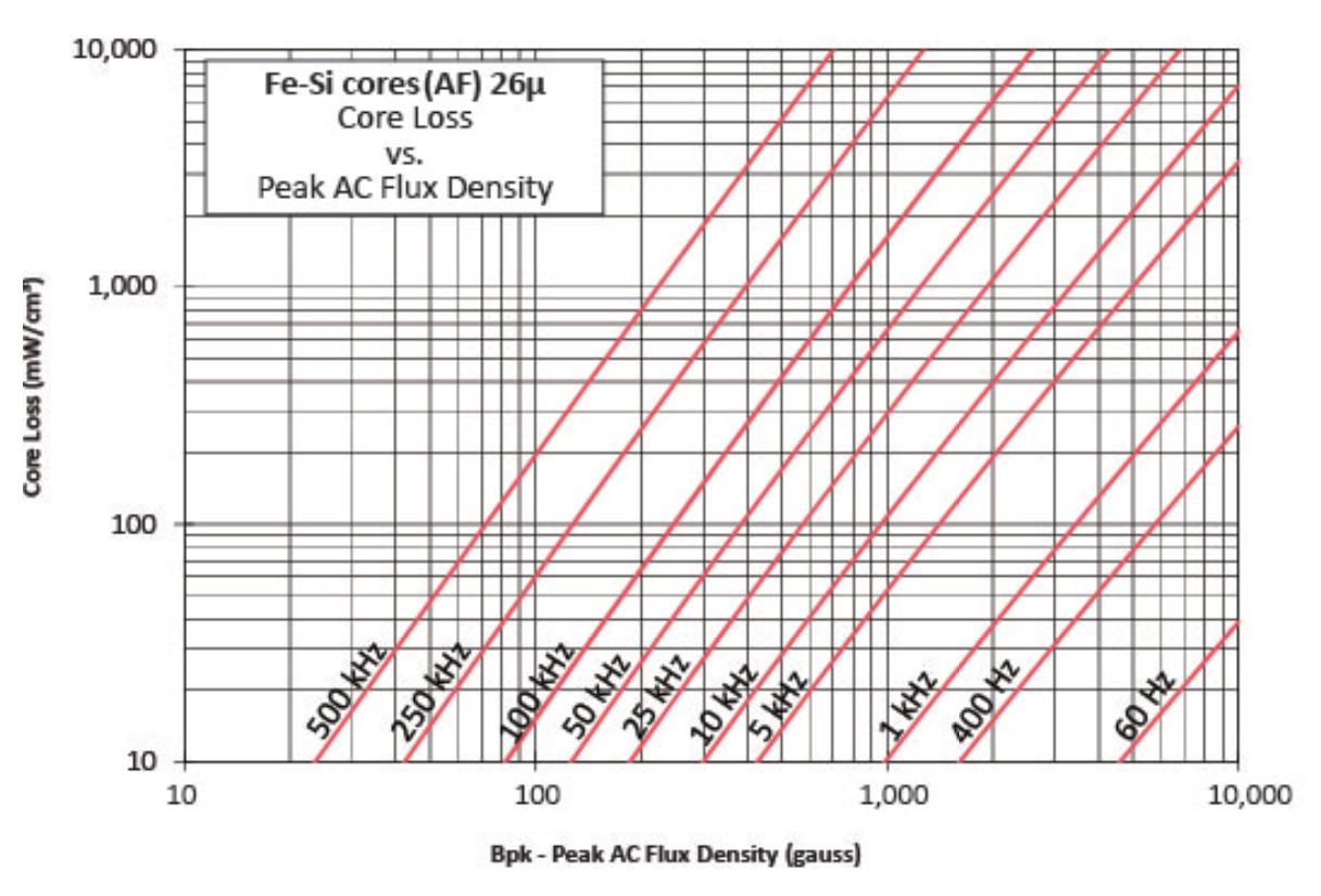 26μ铁硅磁损曲线