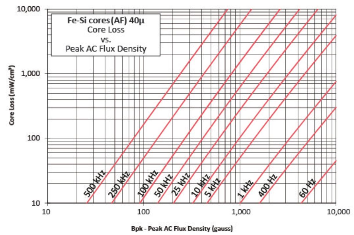 40μ铁硅磁损曲线