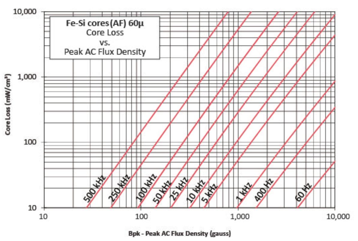60μ铁硅磁损曲线