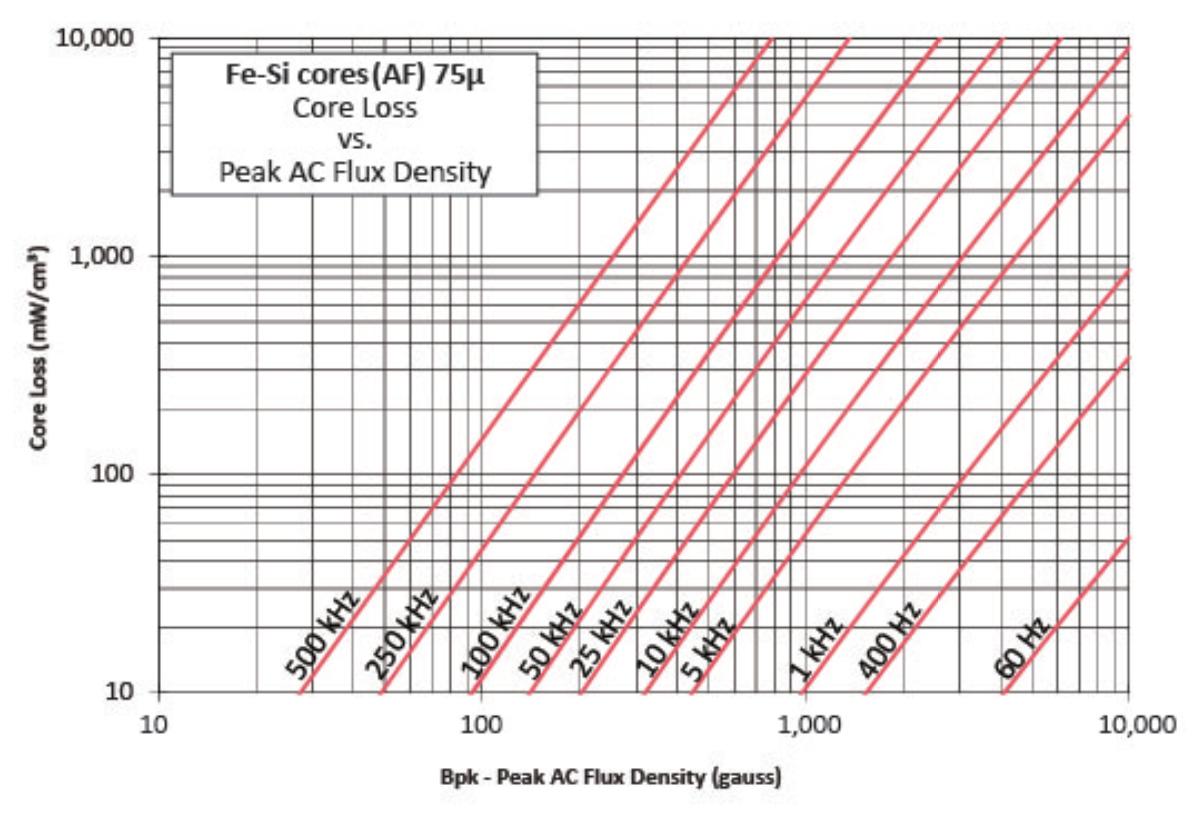 75μ铁硅磁损曲线