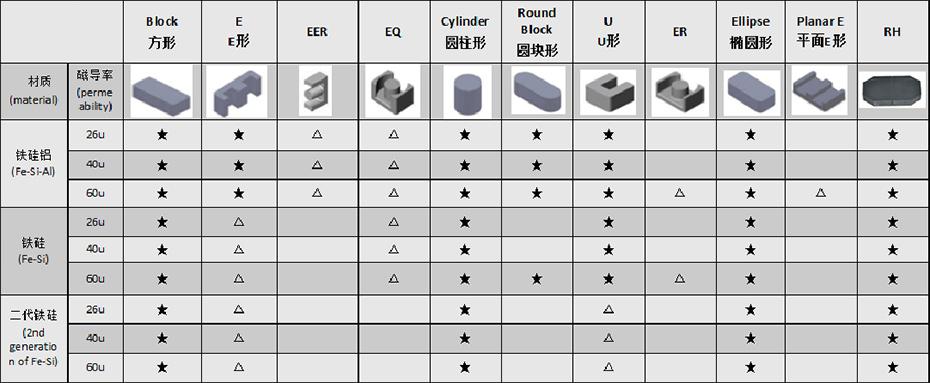 材质与规格