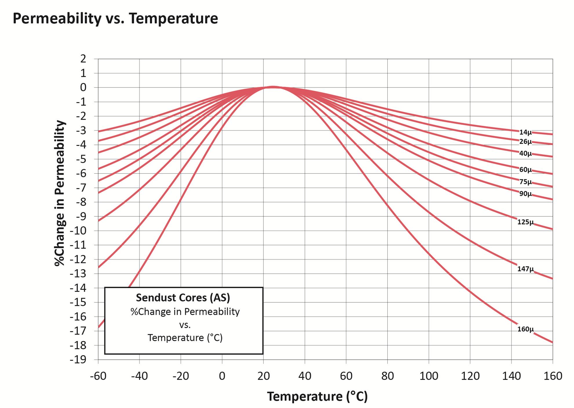 AS温度曲线
